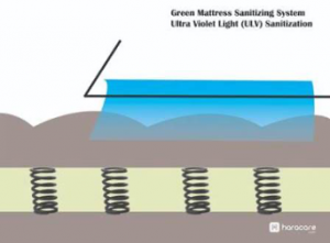 mattress sanitizing